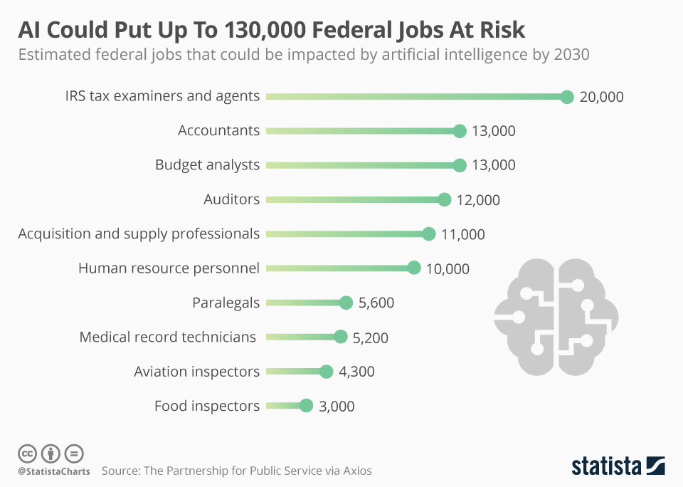 Infographic: AI Could Put Up to 130,000 Federal Jobs At Risk | Statista