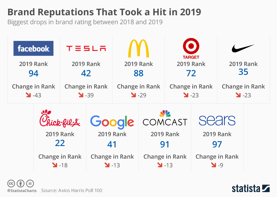 Infographic: Brand Reputations That Took a Hit in 2019 | Statista
