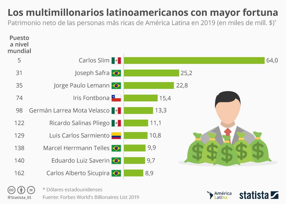 Infografía: ¿Quiénes son los mayores multimillonarios de América Latina? | Statista