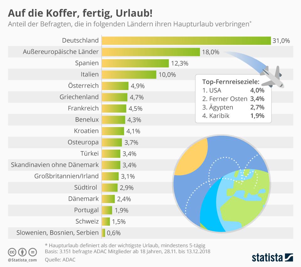 Infografik: Auf die Koffer, fertig, Urlaub! | Statista