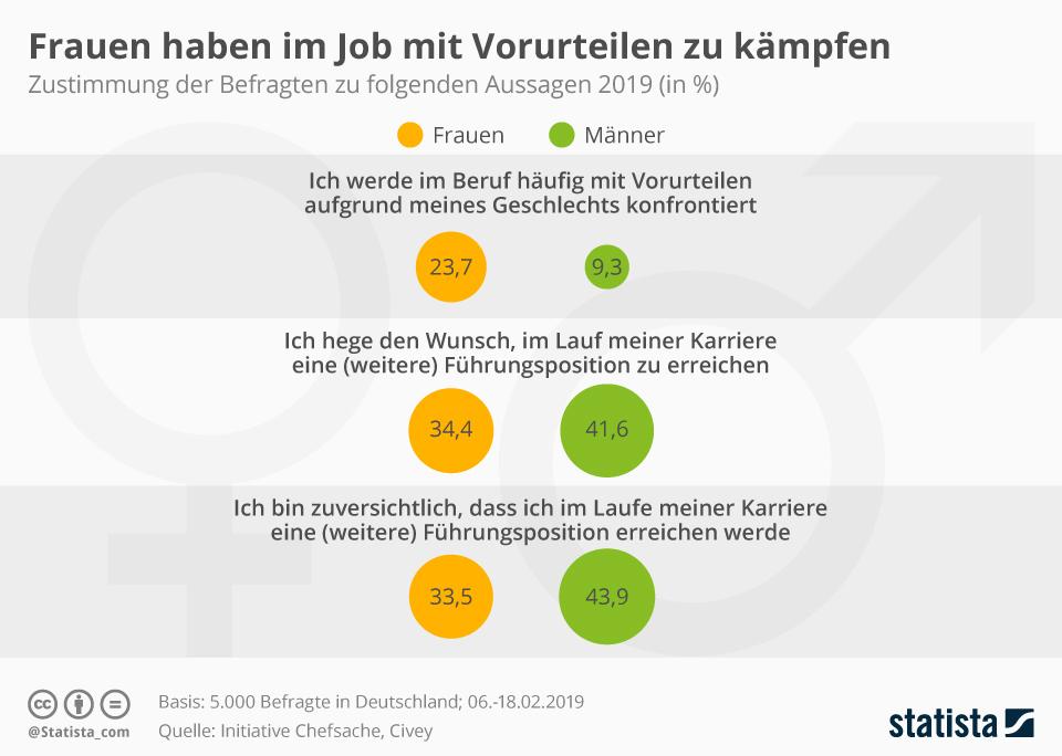 Infografik: Frauen haben im Job mit Vorurteilen zu kämpfen | Statista