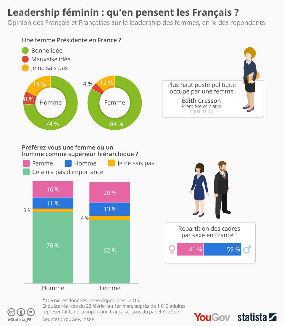 Infographie: Leadership féminin : qu'en pensent les Français ? | Statista