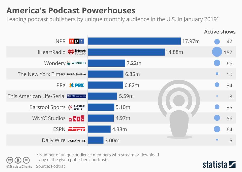 Infographic: America's Podcast Powerhouses | Statista