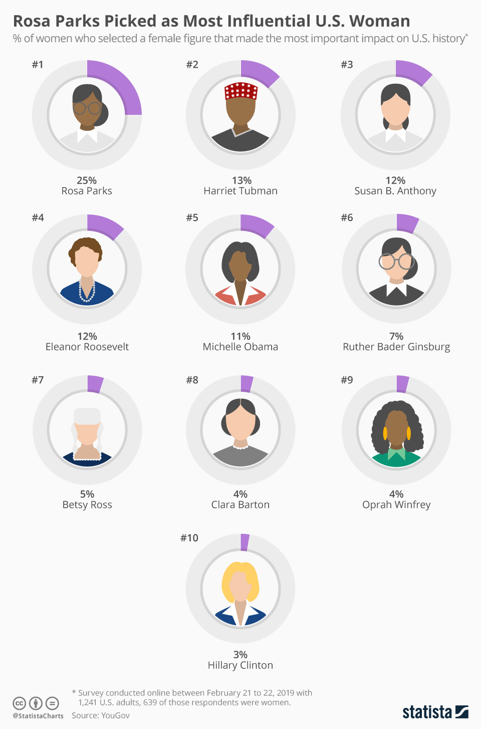 Infographic: Rosa Parks Picked as Most Influential U.S. Women   Statista