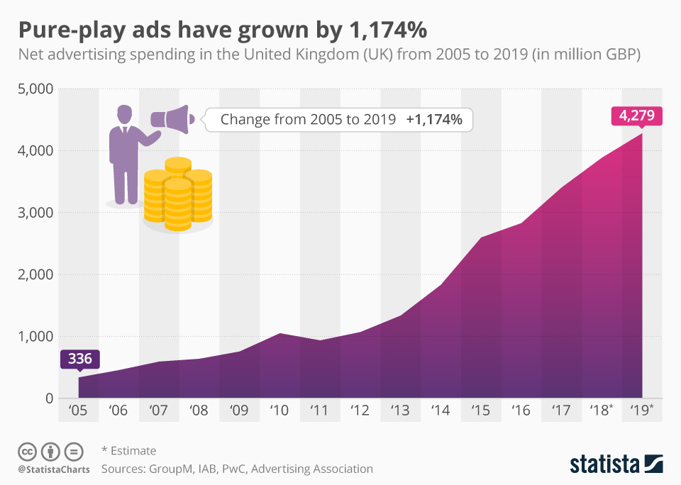 Infographic: Pure-play ads have grown by 1,174% | Statista