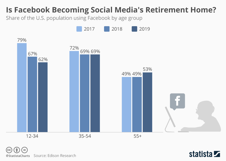 Infographic: Is Facebook Becoming Social Media's Retirement Home? | Statista