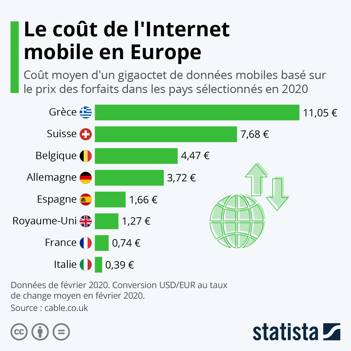 Infographie: Le coût de l'Internet mobile en Europe | Statista