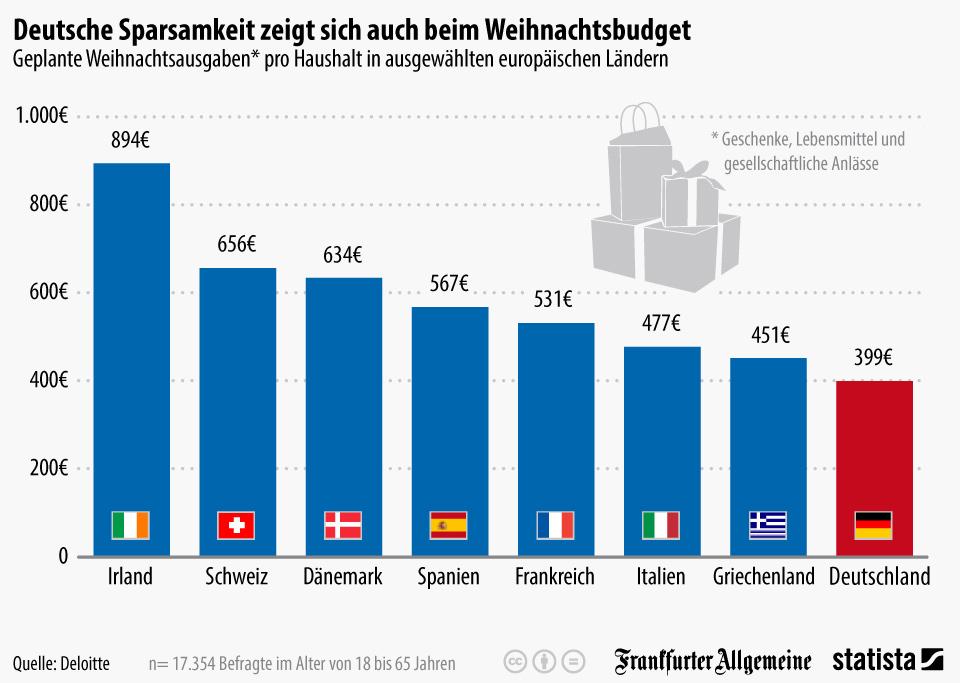 Infografik: Deutsche Sparsamkeit zeigt sich auch beim Weihnachtsbudget   Statista