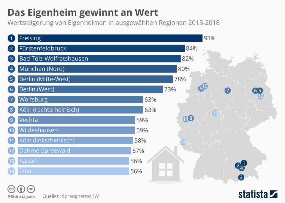 Infografik: Das Eigenheim gewinnt an Wert   Statista