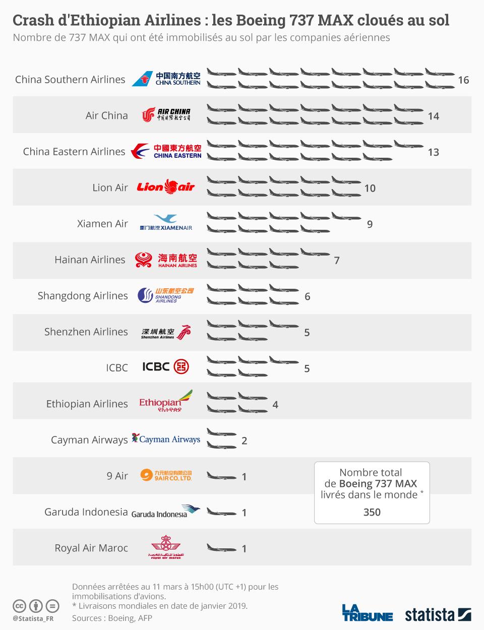 Infographie: Les Boeing 737 MAX cloués au sol | Statista