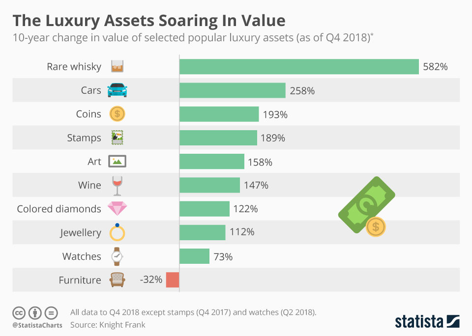Infographic: The Luxury Assets Soaring In Value | Statista
