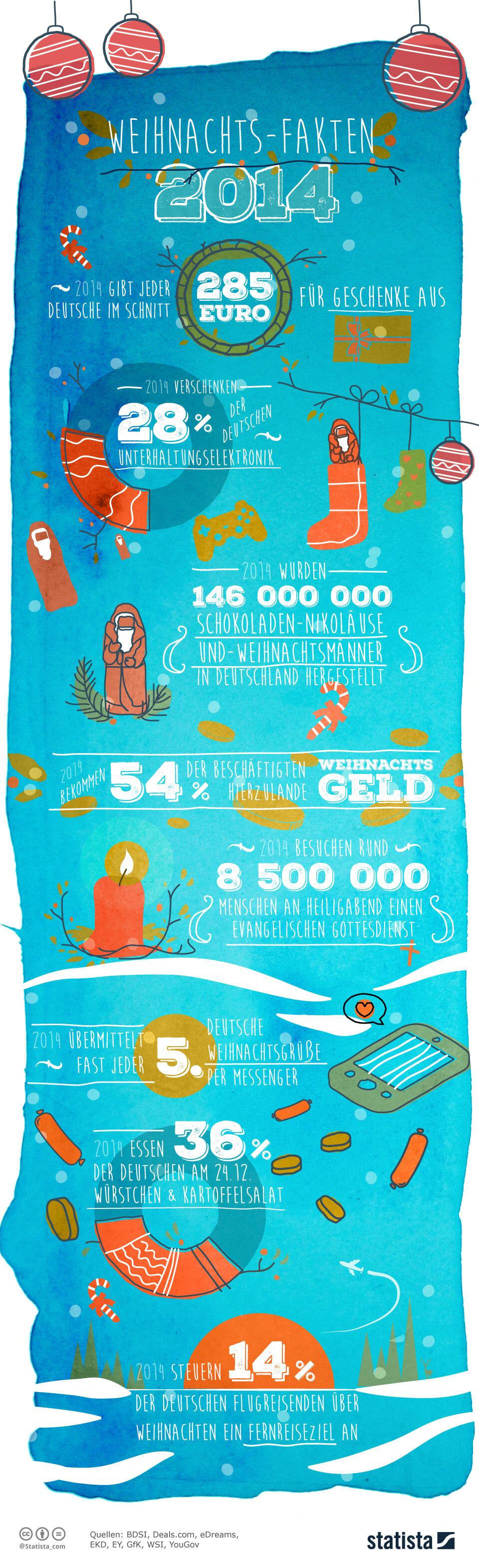 Infografik: Statista Weihnachts-Fakten 2014 | Statista