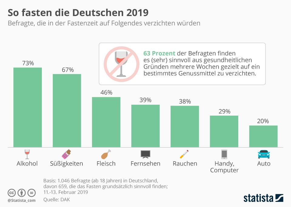 Infografik: So fasten die Deutschen 2019 | Statista