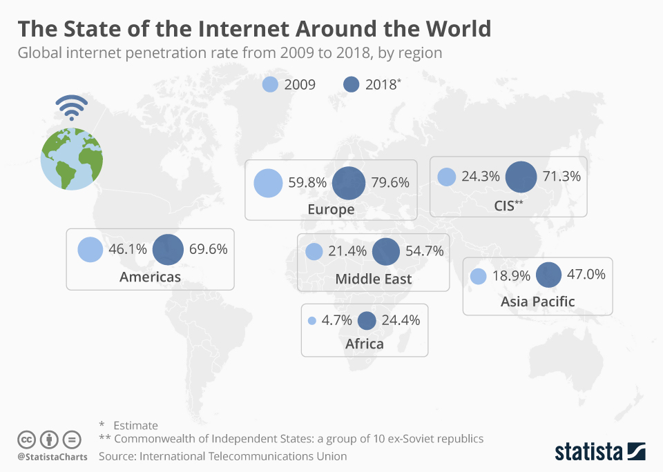 Infographic: The State of the Internet Around the World | Statista