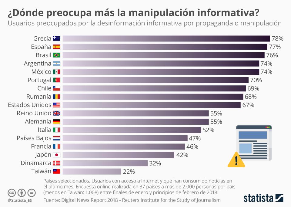 Infografía: Los países en los que más preocupa la manipulación de noticias  | Statista