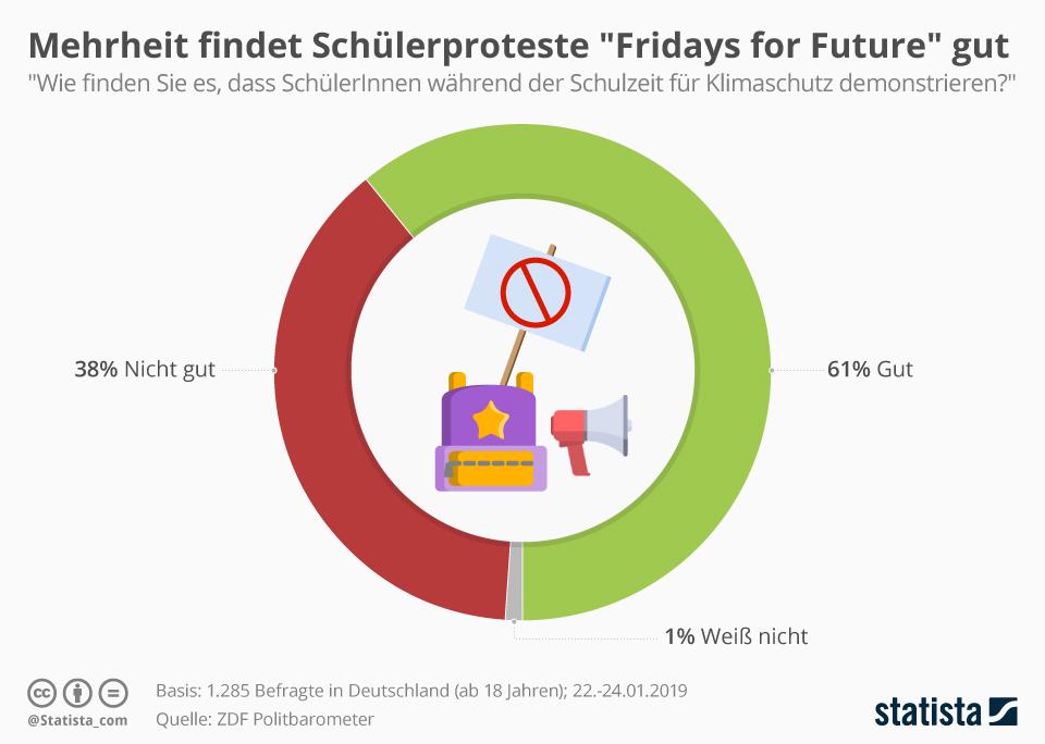 Infografik: Die Mehrheit der Deutschen findet Schülerproteste gut   Statista