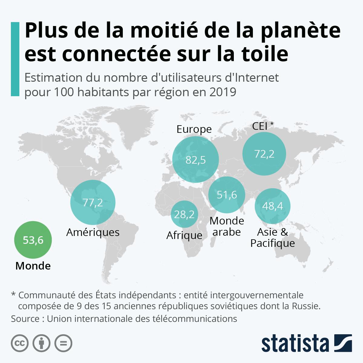Infographie: Plus de la moitié de la planète est connectée sur la toile | Statista