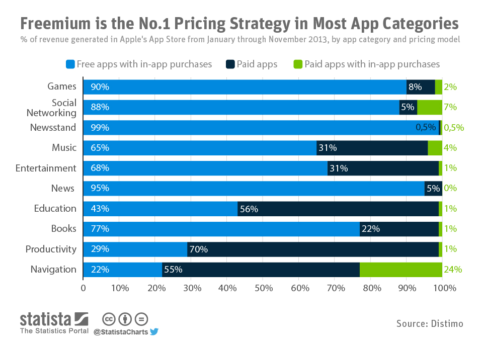 Infographic: Freemium is the No.1 Pricing Strategy in Most App Categories | Statista