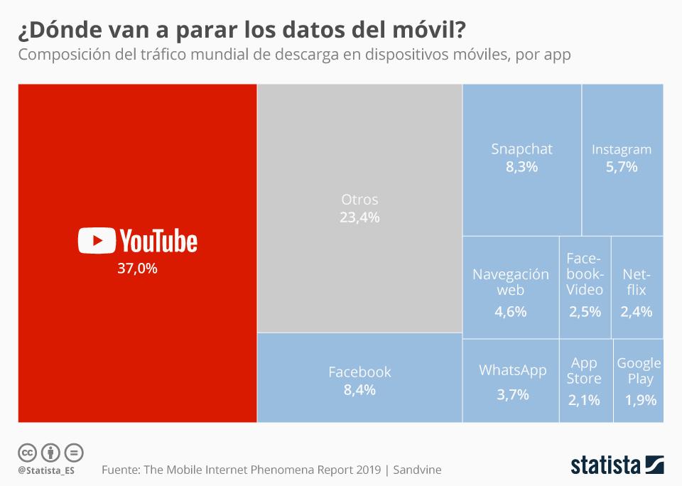Infografía: Youtube, responsable de casi el 40% del tráfico móvil | Statista