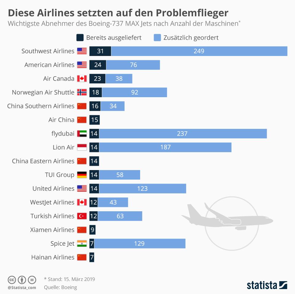 Infografik: Diese Airlines setzten auf den Problemflieger | Statista