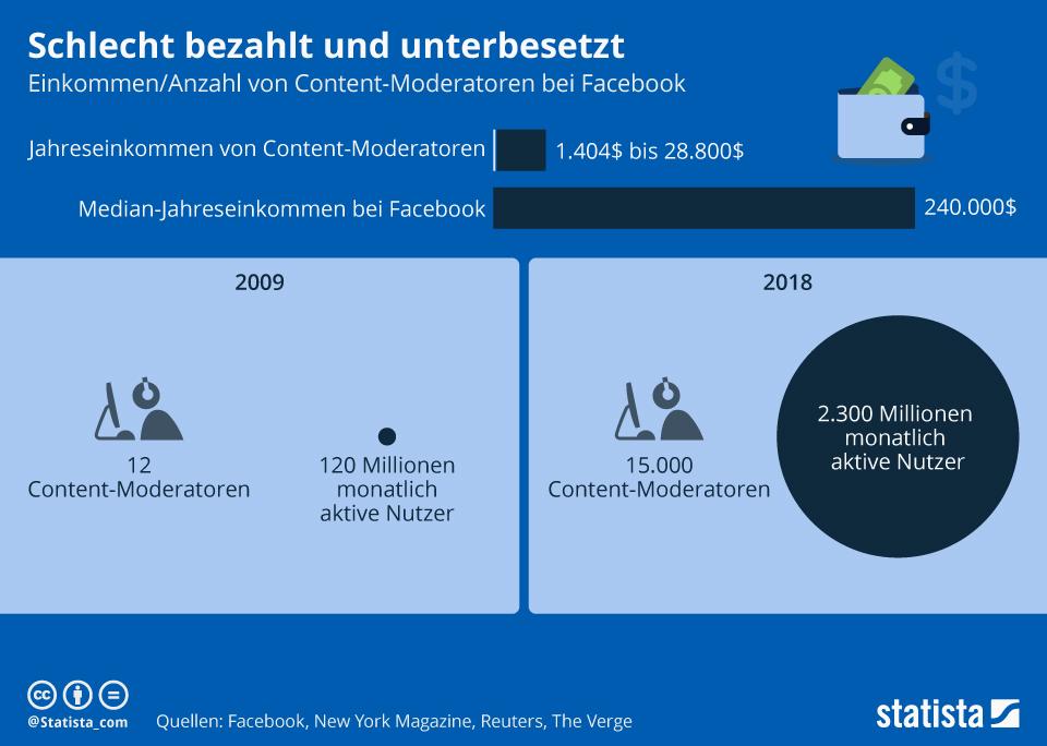 Infografik: Schlecht bezahlt und unterbesetzt | Statista