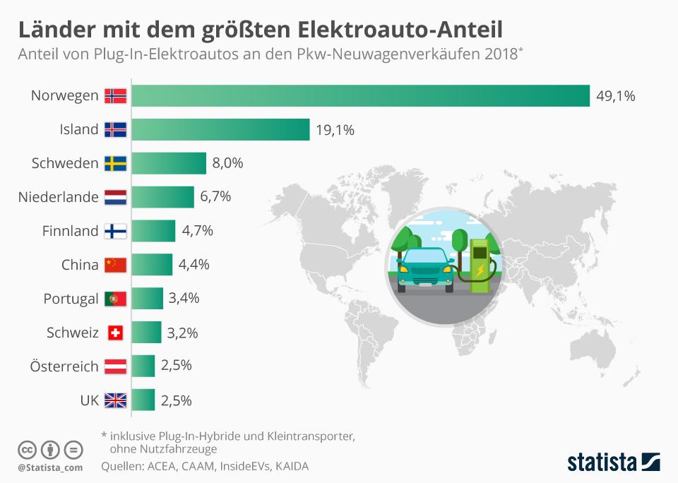 Infografik: Länder mit dem größten Elektroauto-Anteil   Statista