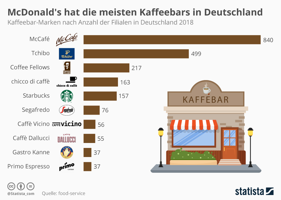 Infografik: McDonald's hat die meisten Kaffeebars in Deutschland   Statista