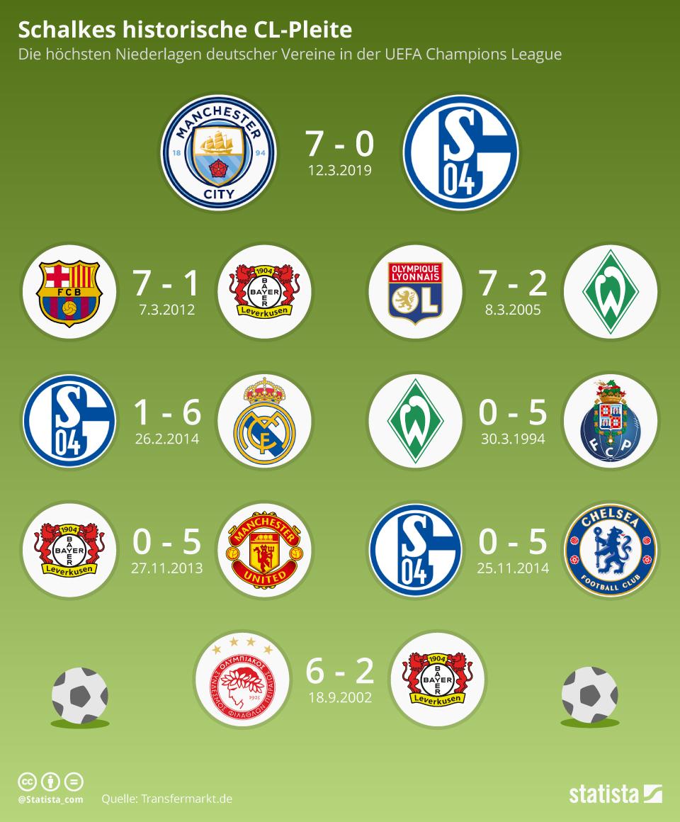 Infografik: Schalkes historische CL-Pleite | Statista