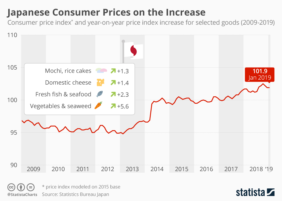 Infographic: Japanese Consumer Prices Are on the Increase | Statista