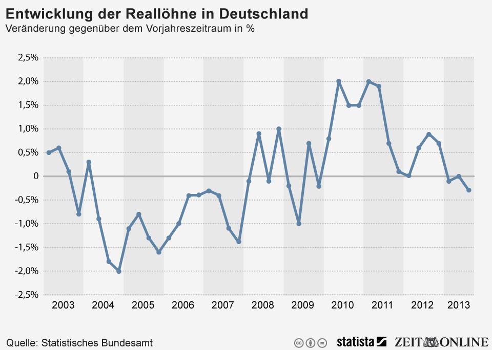 Infografik: Reallöhne in Deutschland leicht rückläufig | Statista