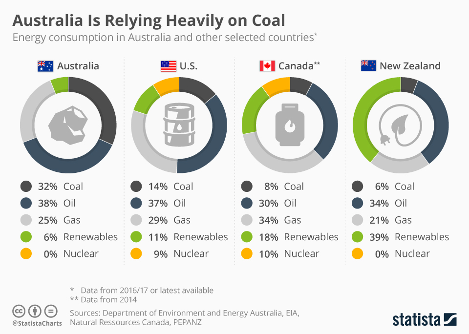 Infographic: Is Australia Relying Too Heavily on Coal? | Statista