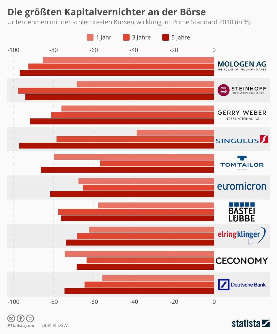 Infografik: Die größten Kapitalvernichter an der Börse | Statista