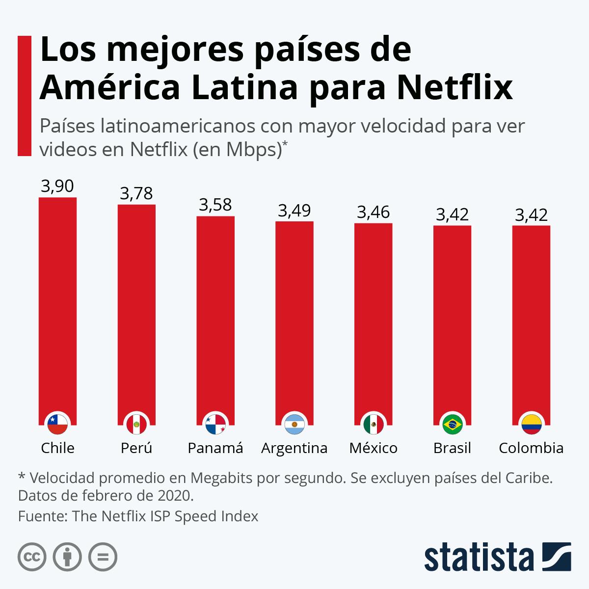 Infografía: Los mejores países de América Latina para ver Netflix | Statista