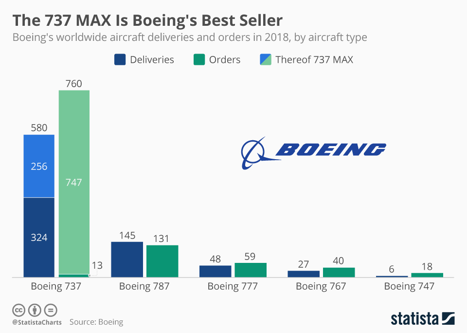 Infographic: The 737 MAX Is Boeing's Best Seller | Statista