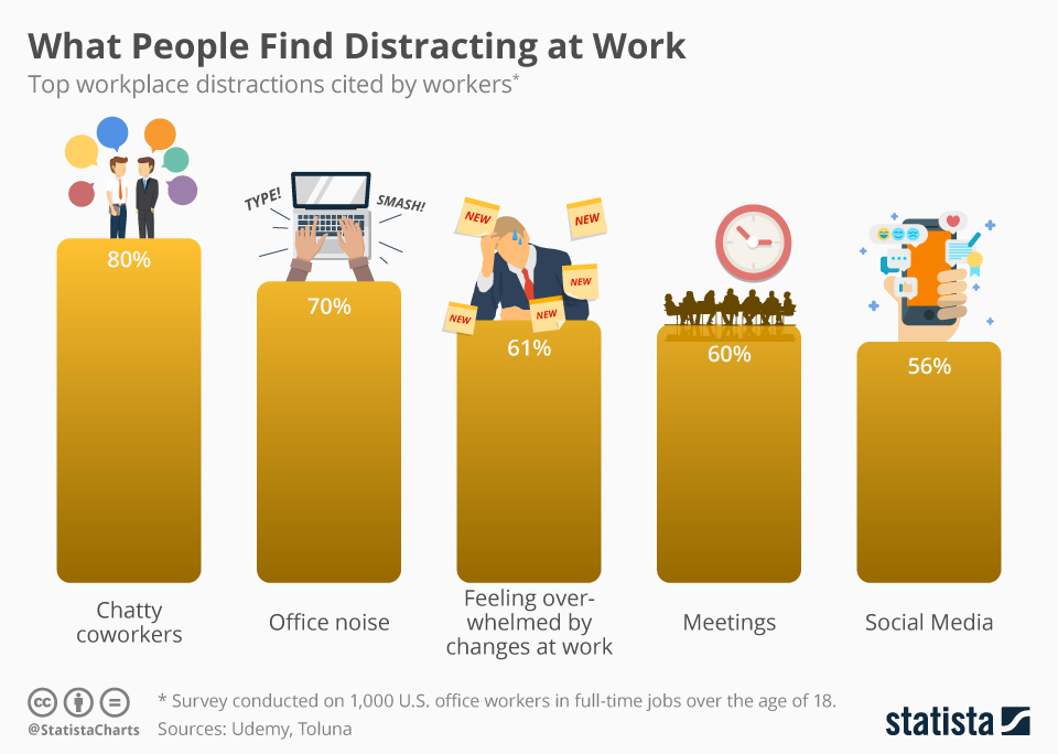 Infographic: What People Find Distracting at Work | Statista
