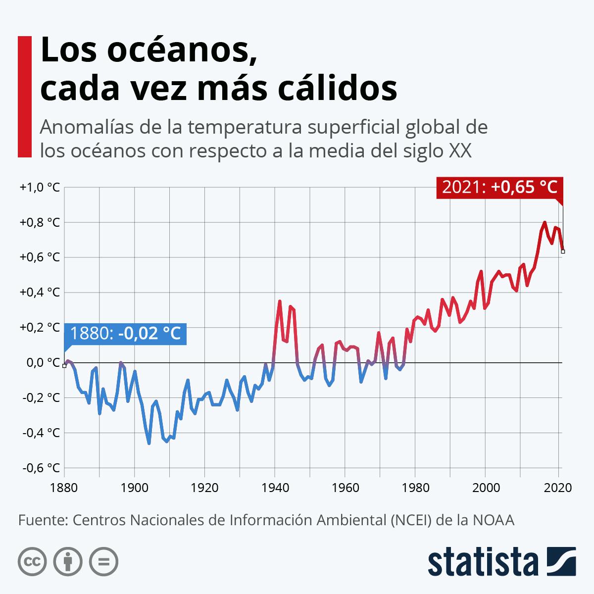 Infografía: Los océanos, cada vez más cálidos | Statista
