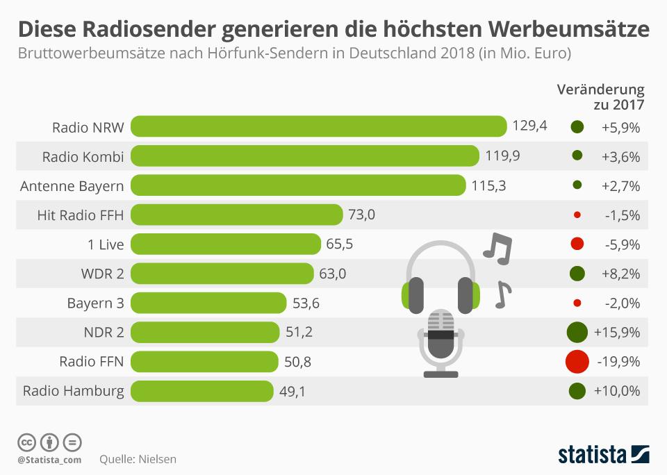 Infografik: Diese Radiosender generieren die höchsten Werbeumsätze | Statista