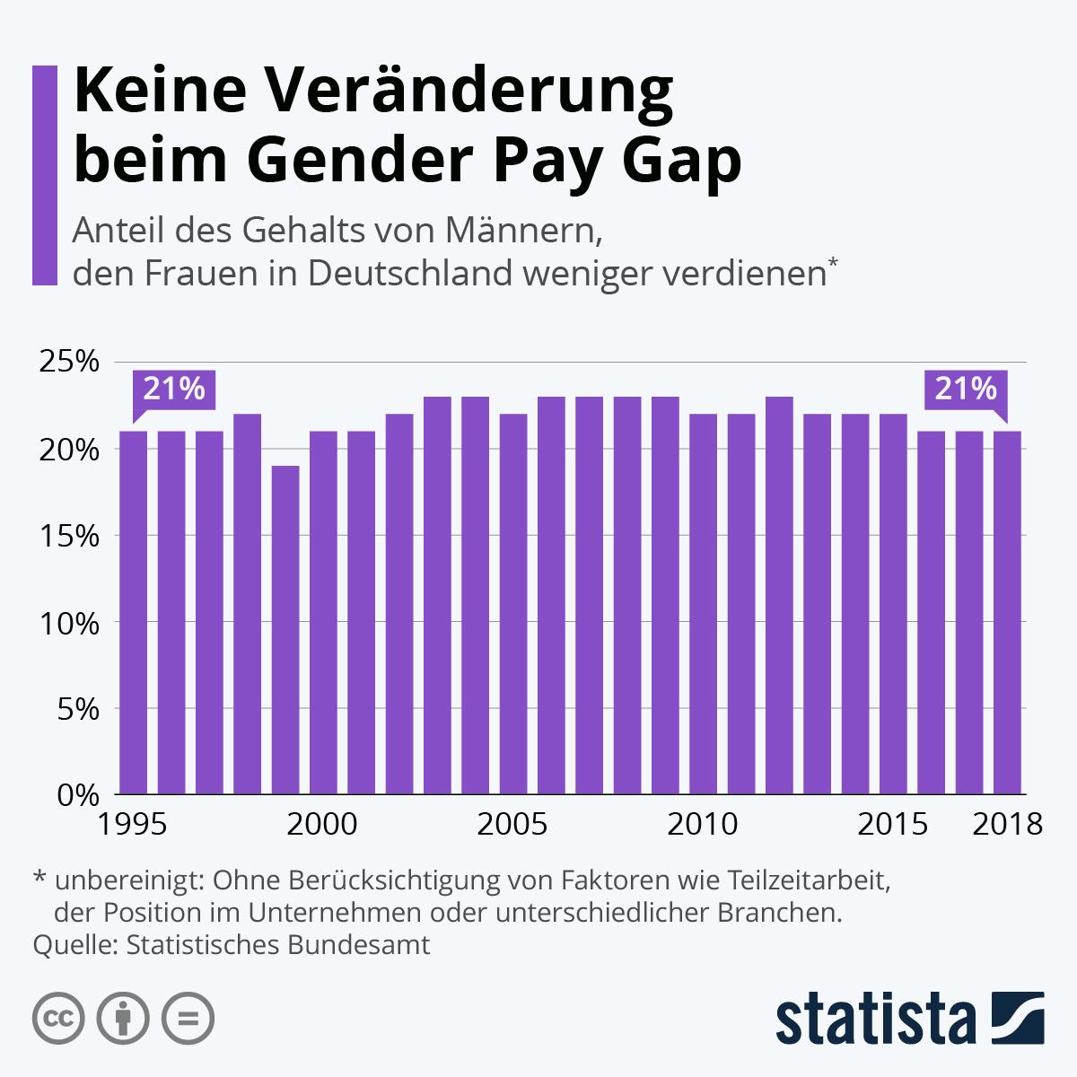 Keine Veränderung beim Gender Pay Gap | Statista