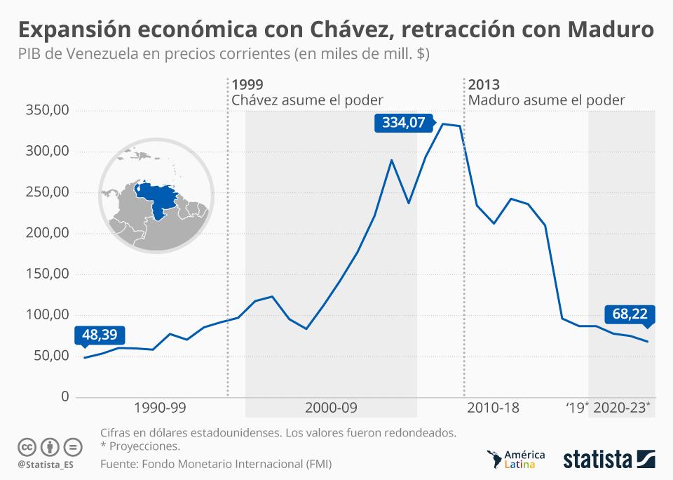 Infografía: La economía venezolana con Chávez vs. con Maduro | Statista