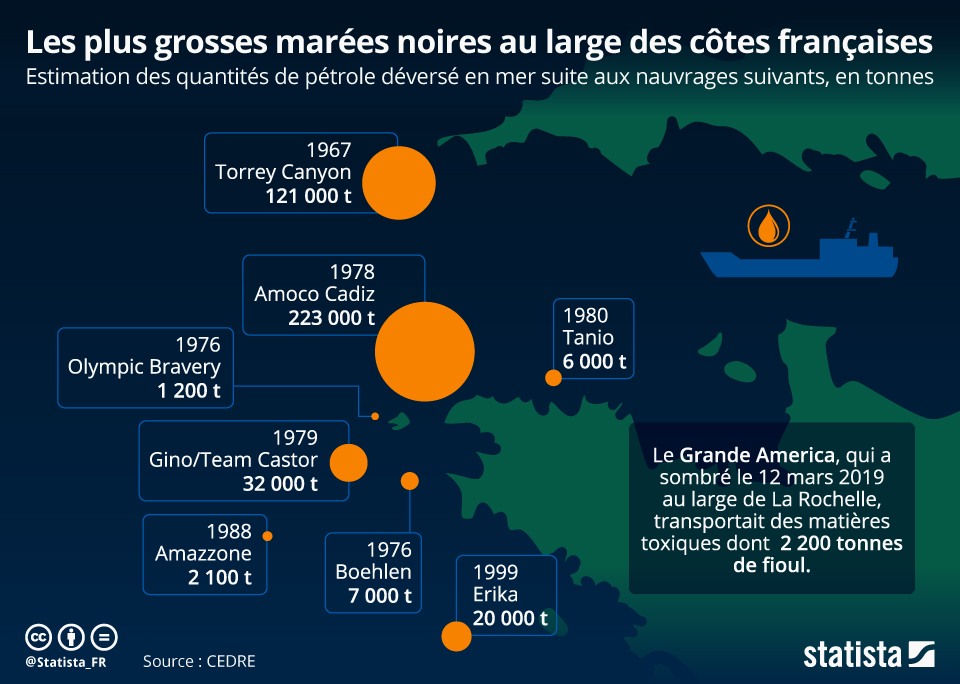 Infographie: Les plus grosses marées noires au large des côtes françaises | Statista