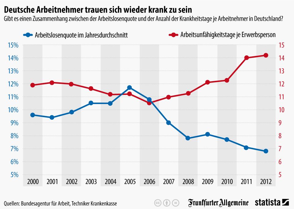 Infografik: Deutsche Arbeitnehmer trauen sich wieder krank zu sein   Statista