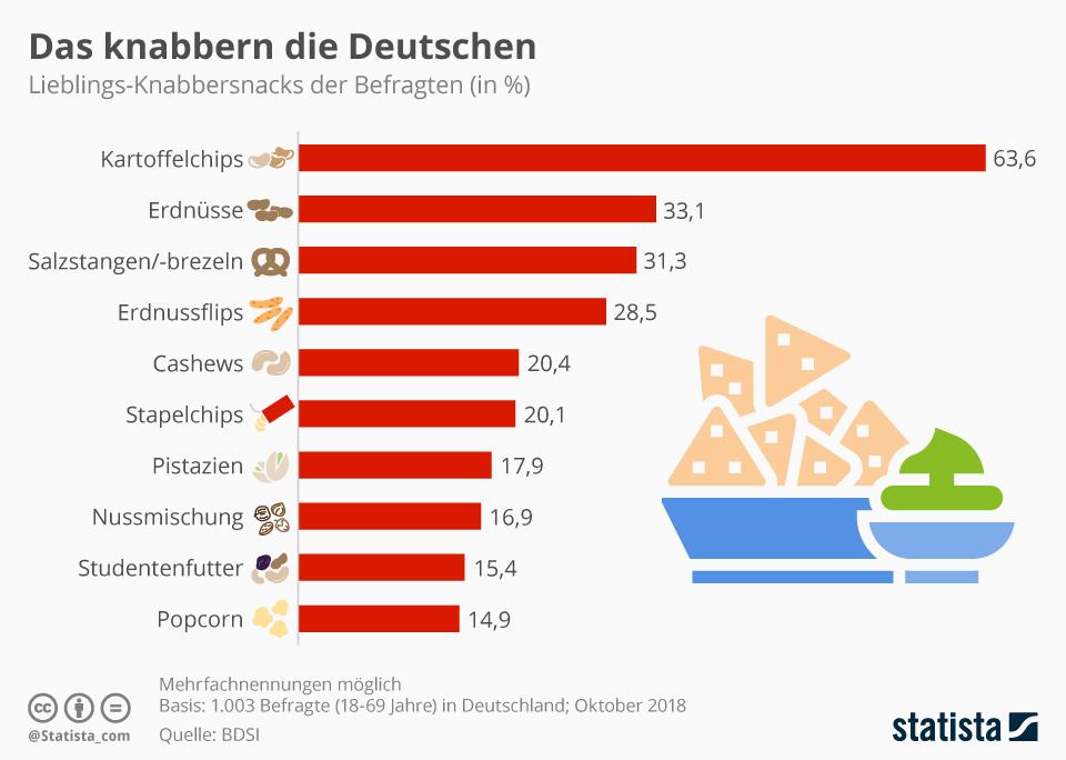 Infografik: Das knabbern die Deutschen | Statista