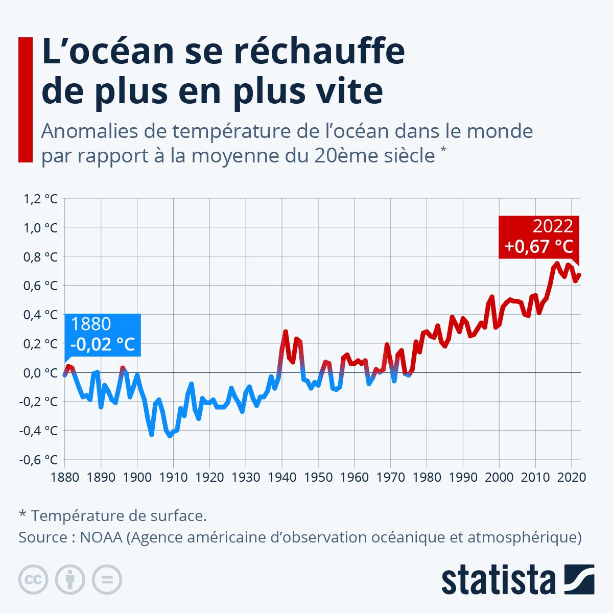 Infographie: Le réchauffement des océans s'est accéléré | Statista