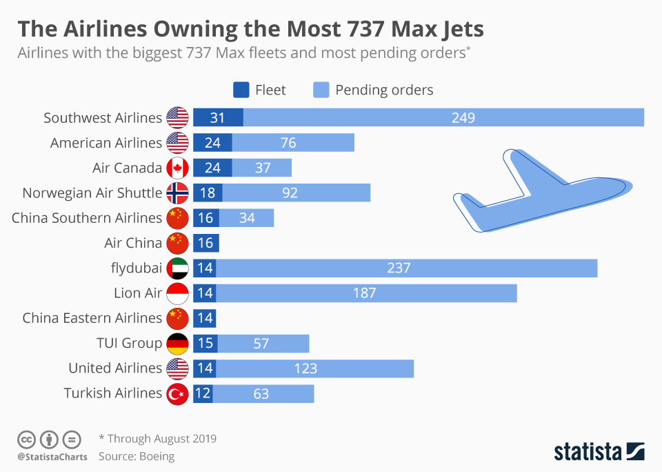 Infographic: These Airlines Rely Most Heavily on the Boeing 737 Max   Statista