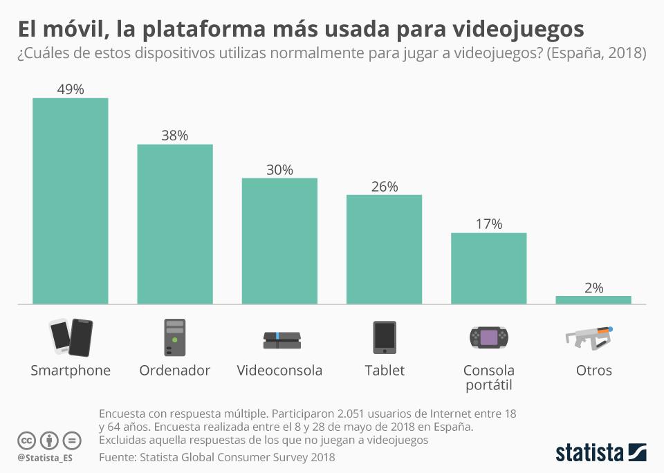 Infografía: Los smartphones, el soporte preferido para videojuegos en España | Statista