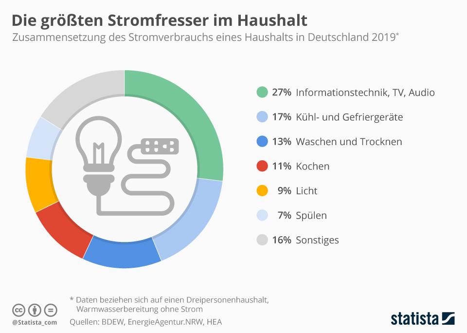 Infografik: Die größten Stromfresser im Haushalt   Statista