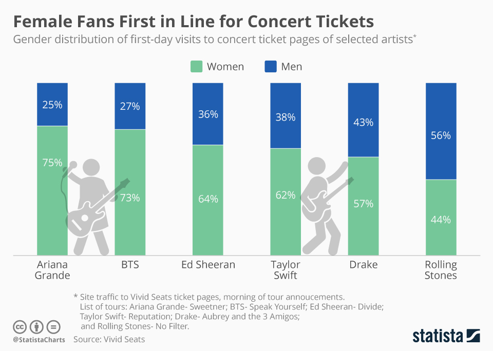Infographic: Female Fans First in Line for Concert Tickets | Statista