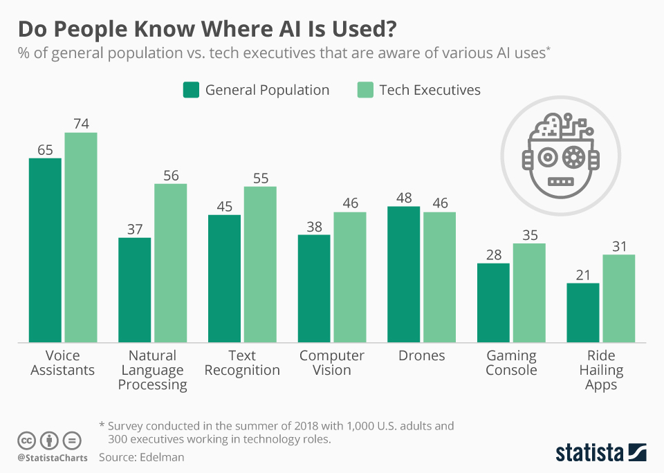 Infographic: Do People Know Where AI Is Used? | Statista
