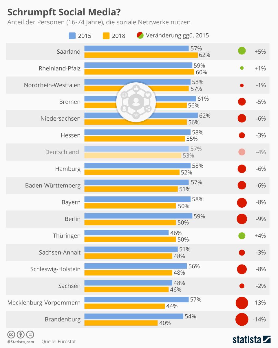 Infografik: Schrumpft Social Media? | Statista
