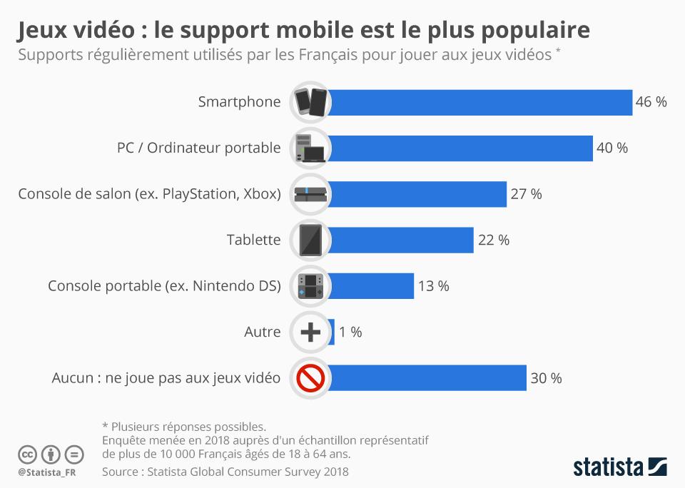 Infographie: Jeux vidéo : le support mobile est le plus populaire | Statista